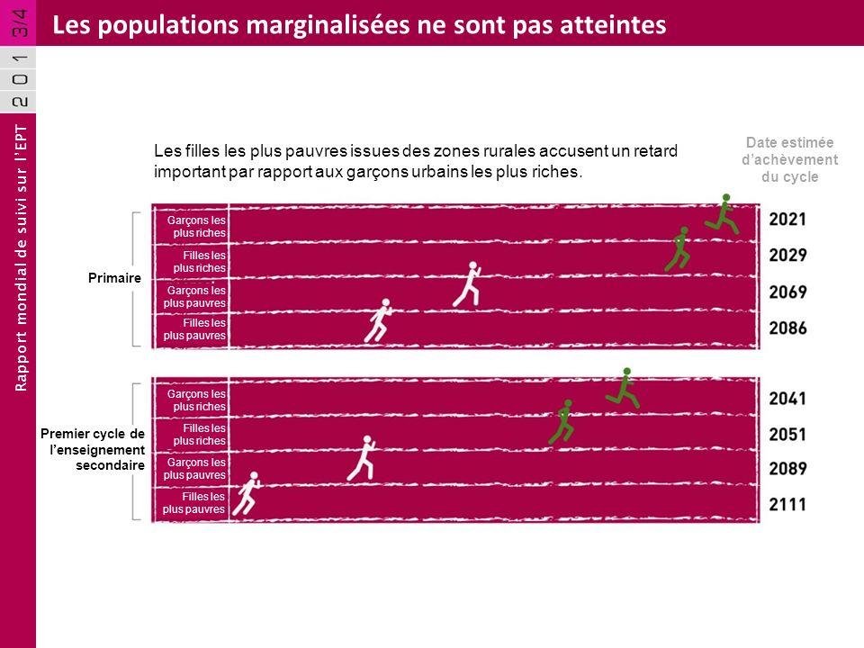 Rapport mondial de suivi sur lEPT Les populations marginalisées ne sont pas atteintes Les filles les plus pauvres issues des zones rurales accusent un retard important par rapport aux garçons urbains les plus riches.
