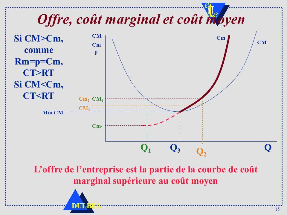 15 DULBEA Offre, coût marginal et coût moyen Si CM>Cm, comme Rm=p=Cm, CT>RT Si CM<Cm, CT<RT CM Cm p Q CM Min CM CM 1 Cm 1 Q1Q1 Q2Q2 Cm 2 CM 2 Q3Q3 Lof