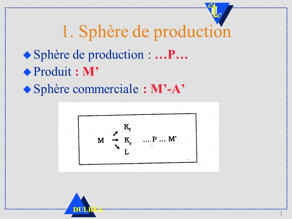 2 DULBEA 1. Sphère de production u Sphère de production : …P… u Produit : M u Sphère commerciale : M-A