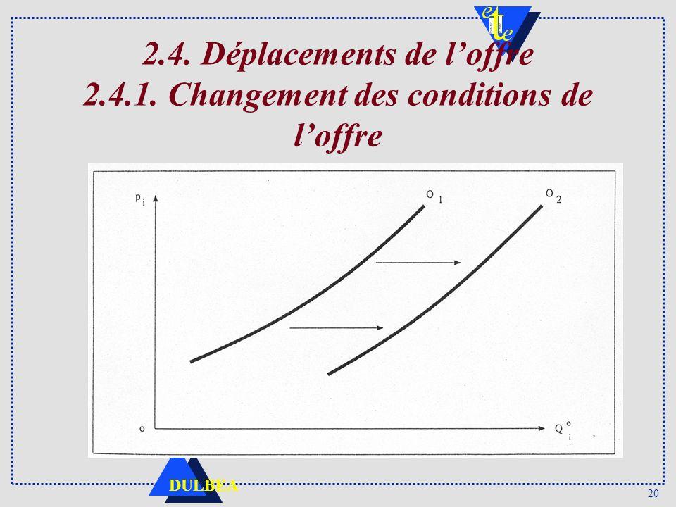 20 DULBEA 2.4. Déplacements de loffre 2.4.1. Changement des conditions de loffre