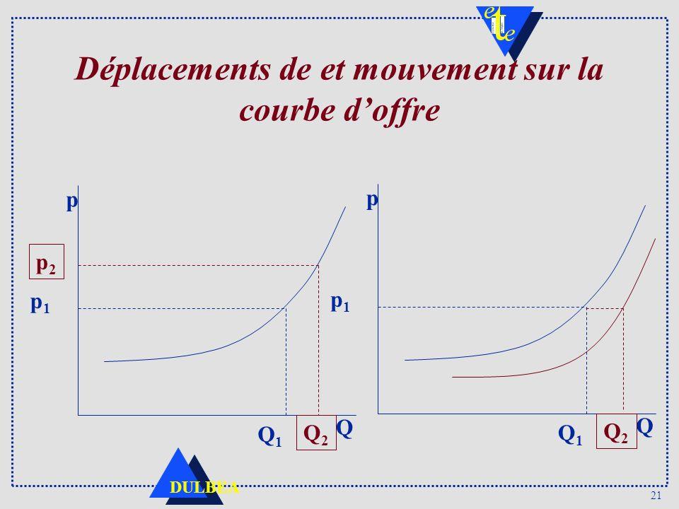 21 DULBEA Déplacements de et mouvement sur la courbe doffre p2p2 p Q p1p1 Q1Q1 Q2Q2 p Q p1p1 Q1Q1 Q2Q2