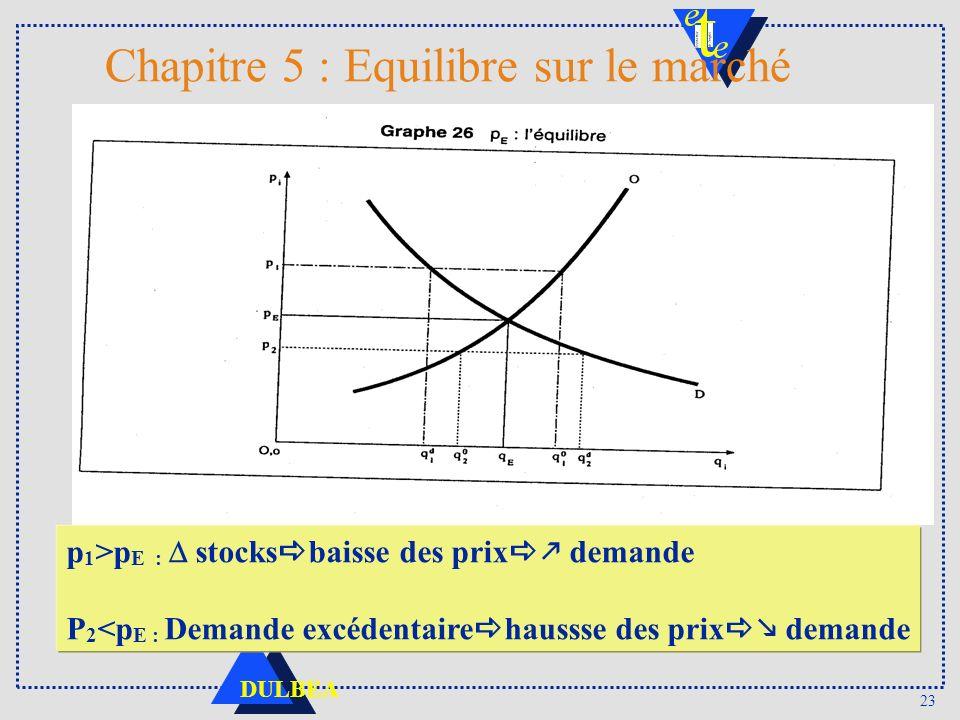 23 DULBEA Chapitre 5 : Equilibre sur le marché p 1 >p E : stocks baisse des prix demande P 2 <p E : Demande excédentaire haussse des prix demande