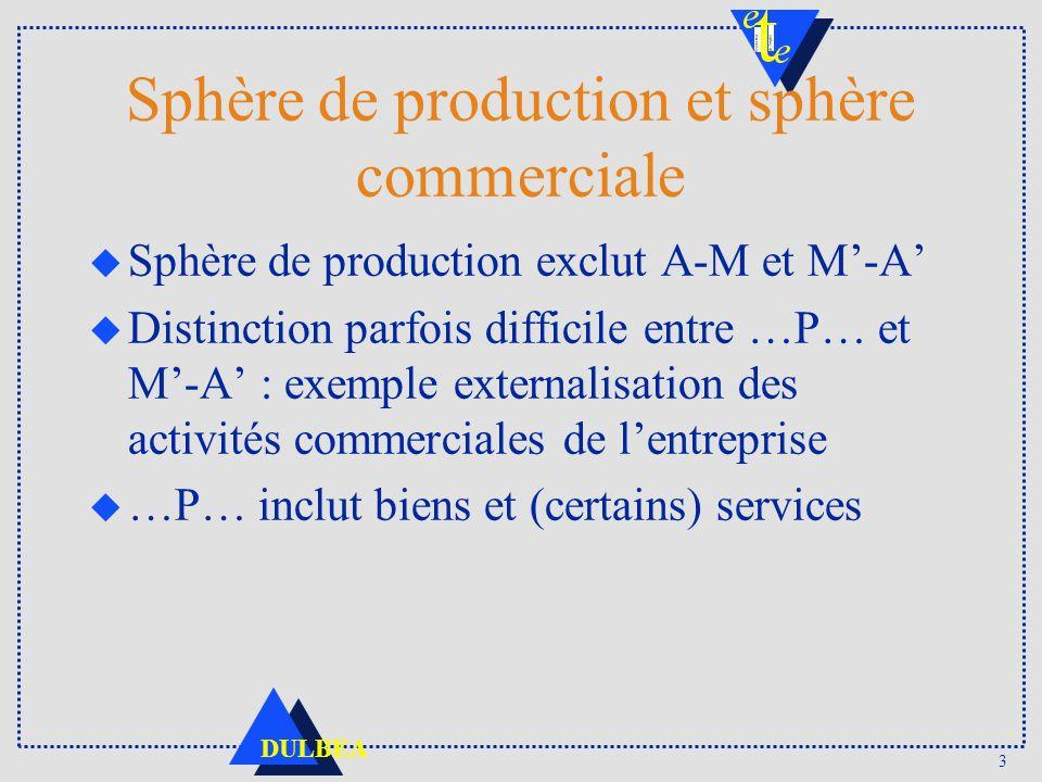 3 DULBEA Sphère de production et sphère commerciale u Sphère de production exclut A-M et M-A u Distinction parfois difficile entre …P… et M-A : exempl