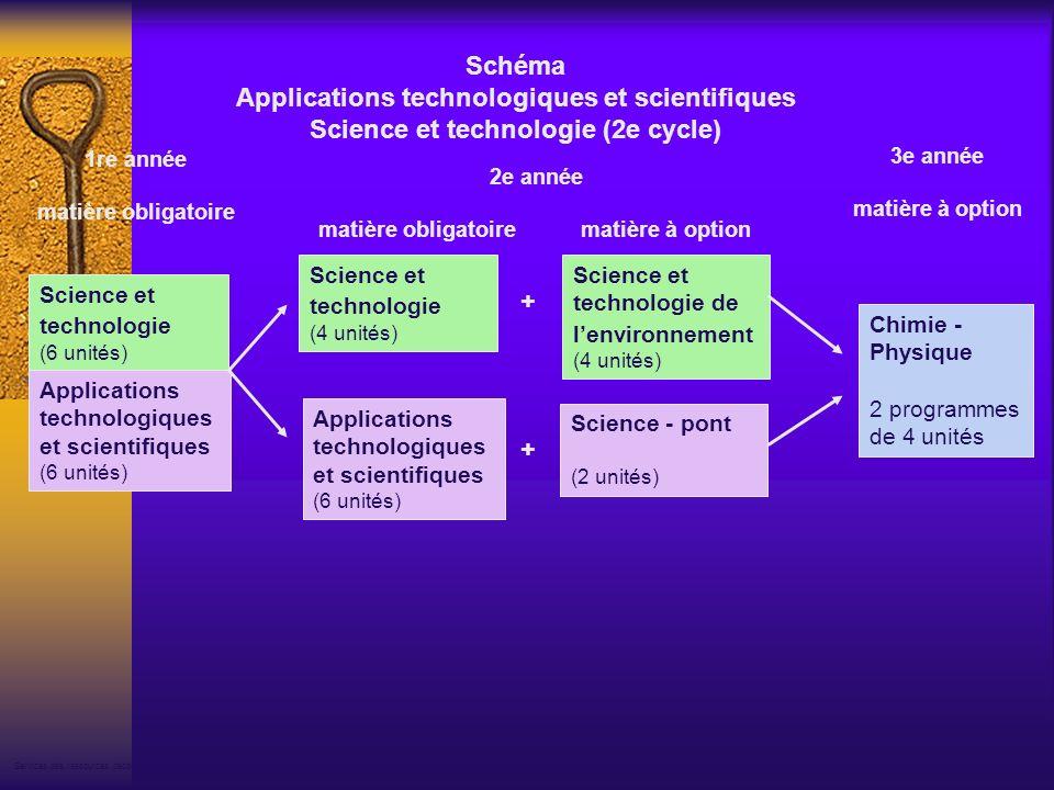 Applications technologiques et scientifiques (6 unités) Schéma Applications technologiques et scientifiques Science et technologie (2e cycle) Services