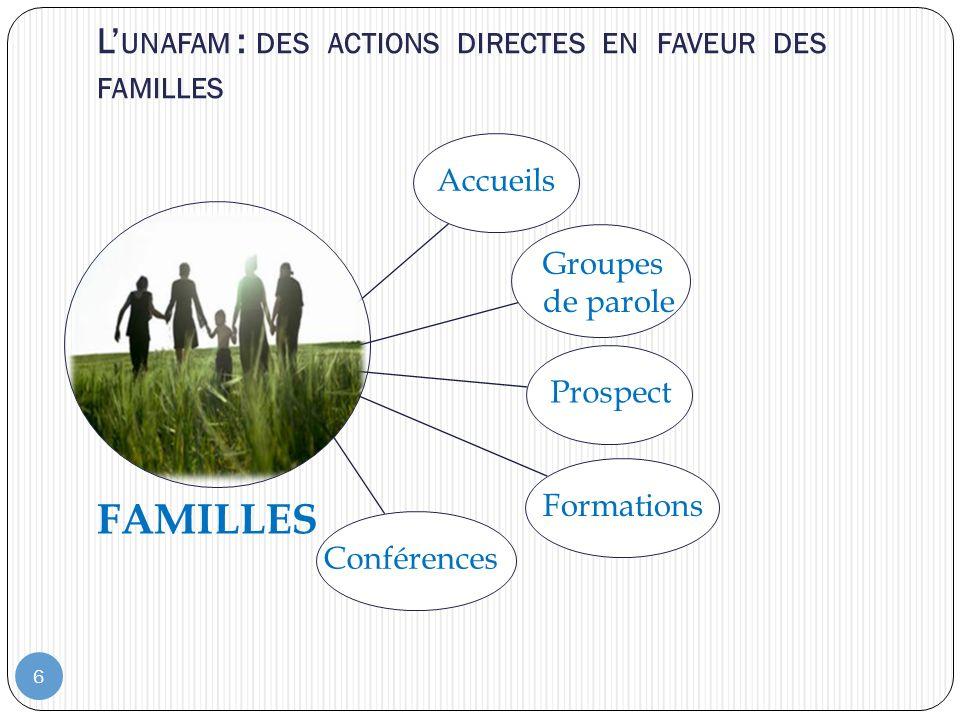 6 L UNAFAM : DES ACTIONS DIRECTES EN FAVEUR DES FAMILLES Accueils Groupes de parole Prospect Formations Conférences FAMILLES