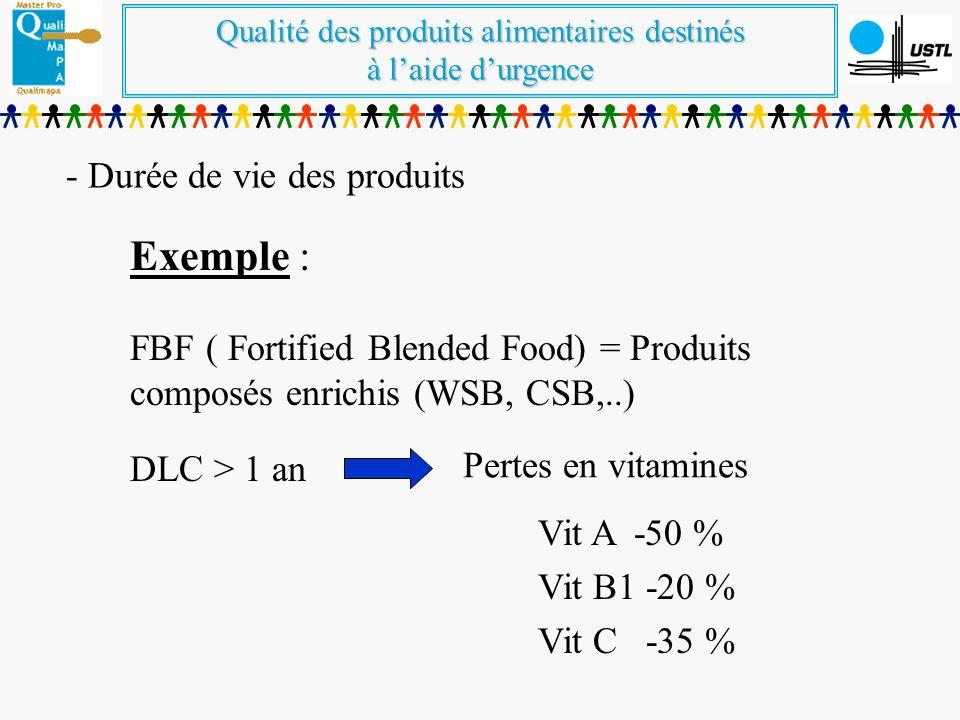 Qualité des produits alimentaires destinés à laide durgence - Durée de vie des produits Exemple : FBF ( Fortified Blended Food) = Produits composés enrichis (WSB, CSB,..) DLC > 1 an Pertes en vitamines Vit A -50 % Vit B1 -20 % Vit C -35 %