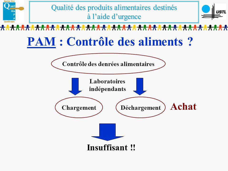 Qualité des produits alimentaires destinés à laide durgence PAM : Contrôle des aliments ? Contrôle des denrées alimentaires Laboratoires indépendants