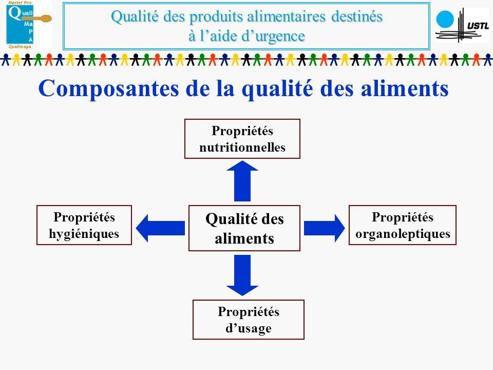 Qualité des produits alimentaires destinés à laide durgence Qualité des aliments Propriétés nutritionnelles Propriétés organoleptiques Propriétés dusage Propriétés hygiéniques Composantes de la qualité des aliments