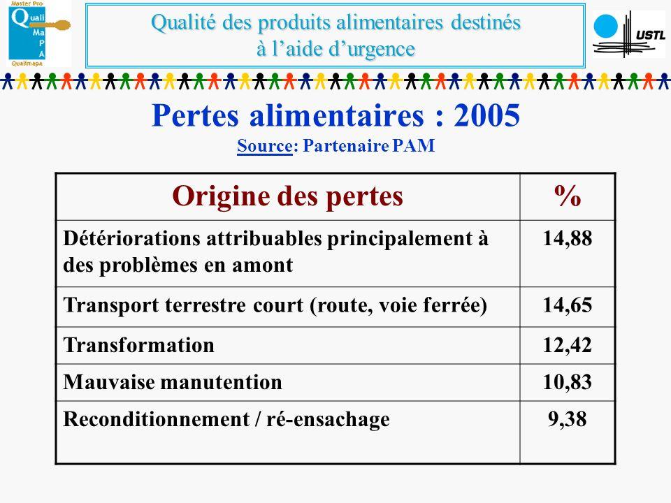 Qualité des produits alimentaires destinés à laide durgence Pertes alimentaires : 2005 Source: Partenaire PAM Origine des pertes% Détériorations attri