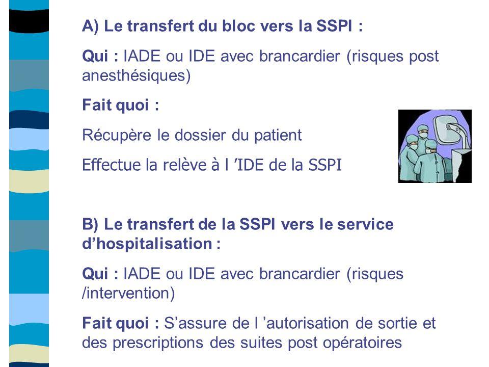 A) Le transfert du bloc vers la SSPI : Qui : IADE ou IDE avec brancardier (risques post anesthésiques) Fait quoi : Récupère le dossier du patient Effe