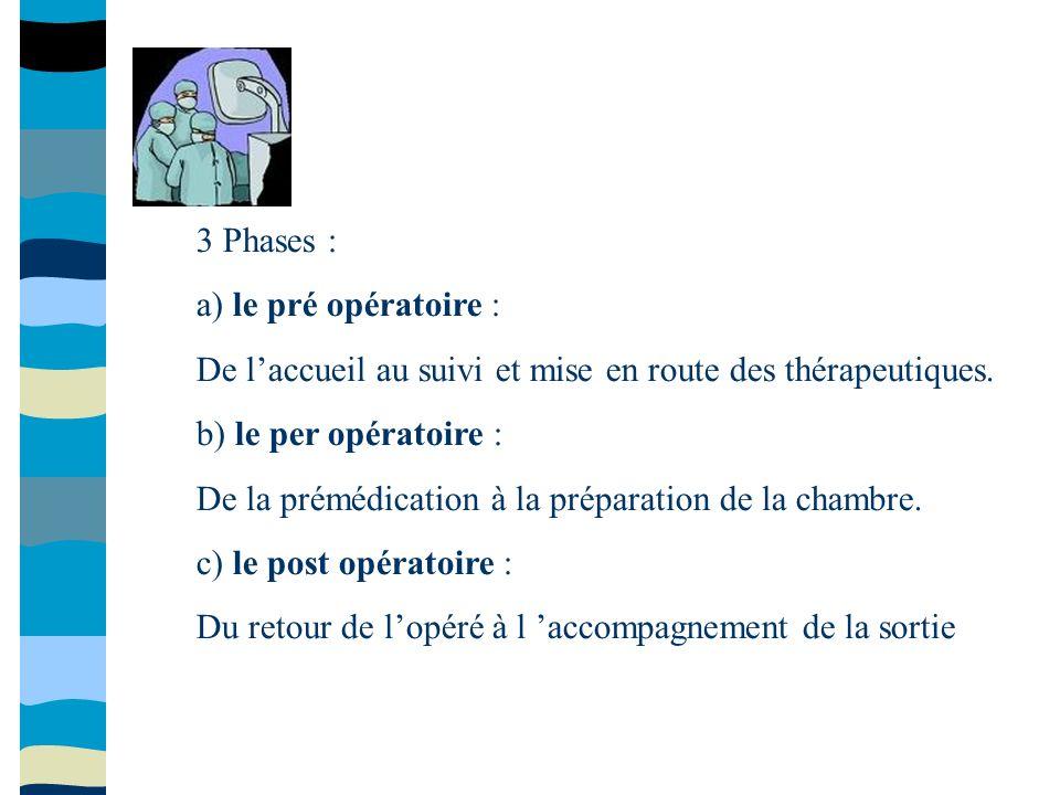 3 Phases : a) le pré opératoire : De laccueil au suivi et mise en route des thérapeutiques. b) le per opératoire : De la prémédication à la préparatio