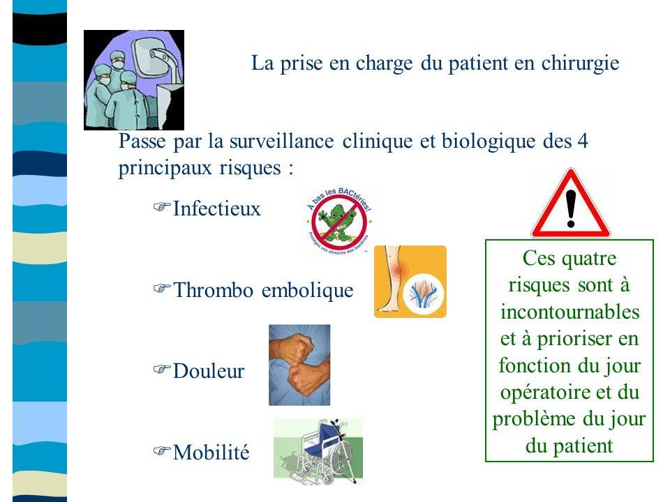 Passe par la surveillance clinique et biologique des 4 principaux risques : Infectieux Thrombo embolique Douleur Mobilité Ces quatre risques sont à in