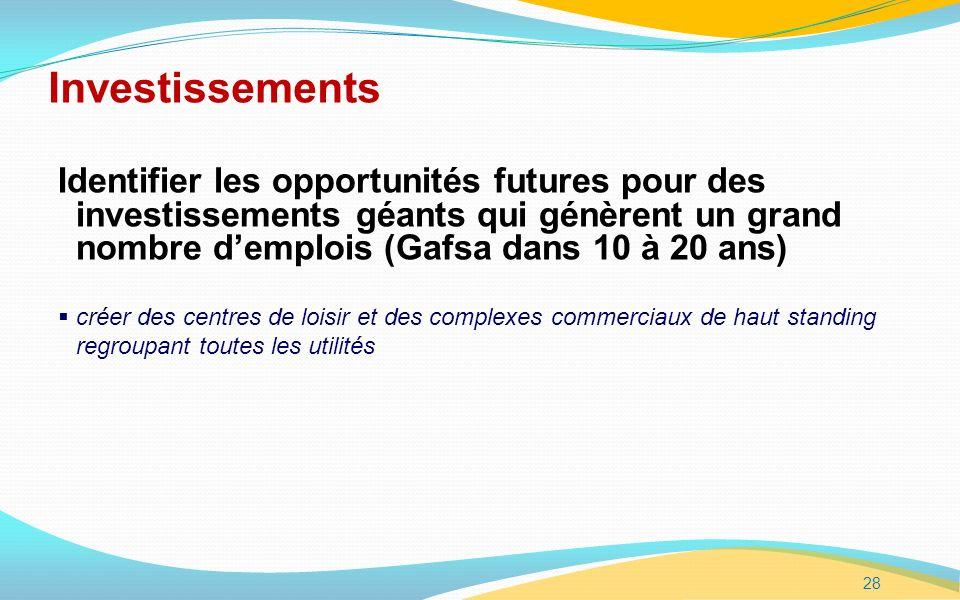 28 Investissements Identifier les opportunités futures pour des investissements géants qui génèrent un grand nombre demplois (Gafsa dans 10 à 20 ans) créer des centres de loisir et des complexes commerciaux de haut standing regroupant toutes les utilités