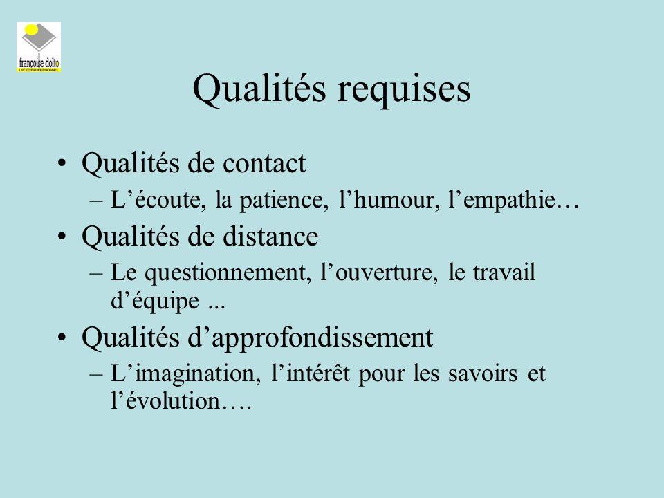 Qualités requises Qualités de contact –Lécoute, la patience, lhumour, lempathie… Qualités de distance –Le questionnement, louverture, le travail déquipe...