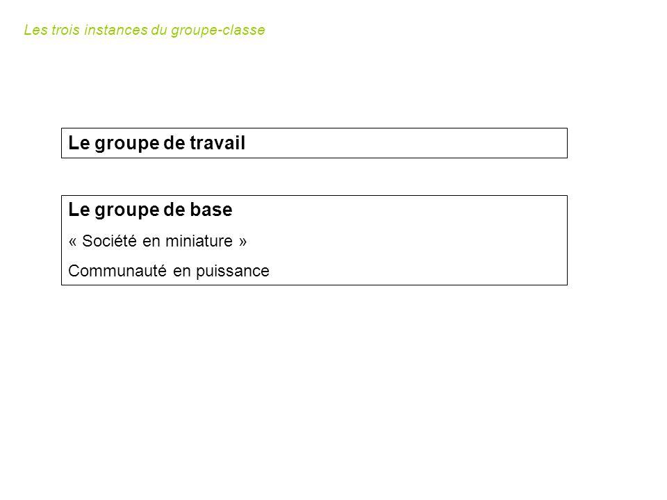 Le groupe de travail Le groupe de base « Société en miniature » Communauté en puissance Les trois instances du groupe-classe