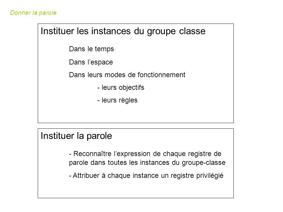 Instituer les instances du groupe classe Dans le temps Dans lespace Dans leurs modes de fonctionnement - leurs objectifs - leurs règles Instituer la parole - Reconnaître lexpression de chaque registre de parole dans toutes les instances du groupe-classe - Attribuer à chaque instance un registre privilégié Donner la parole