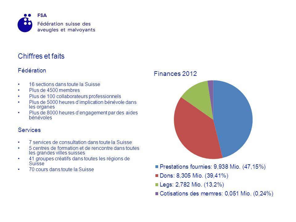 Chiffres et faits Fédération 16 sections dans toute la Suisse Plus de 4500 membres Plus de 100 collaborateurs professionnels Plus de 5000 heures dimplication bénévole dans les organes Plus de 8000 heures dengagement par des aides bénévoles Services 7 services de consultation dans toute la Suisse 5 centres de formation et de rencontre dans toutes les grandes villes suisses 41 groupes créatifs dans toutes les régions de Suisse 70 cours dans toute la Suisse
