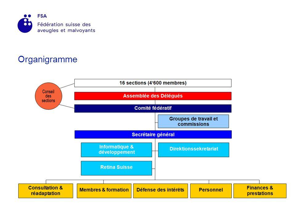 Sections 16 sections dans toute la Suisse Organes de la FSA Associations avec statuts propres et personnalité juridique propre Les délégués élisent le Comité fédératif lors de lassemblée des délégués Entraide Contacts sociaux Echanges