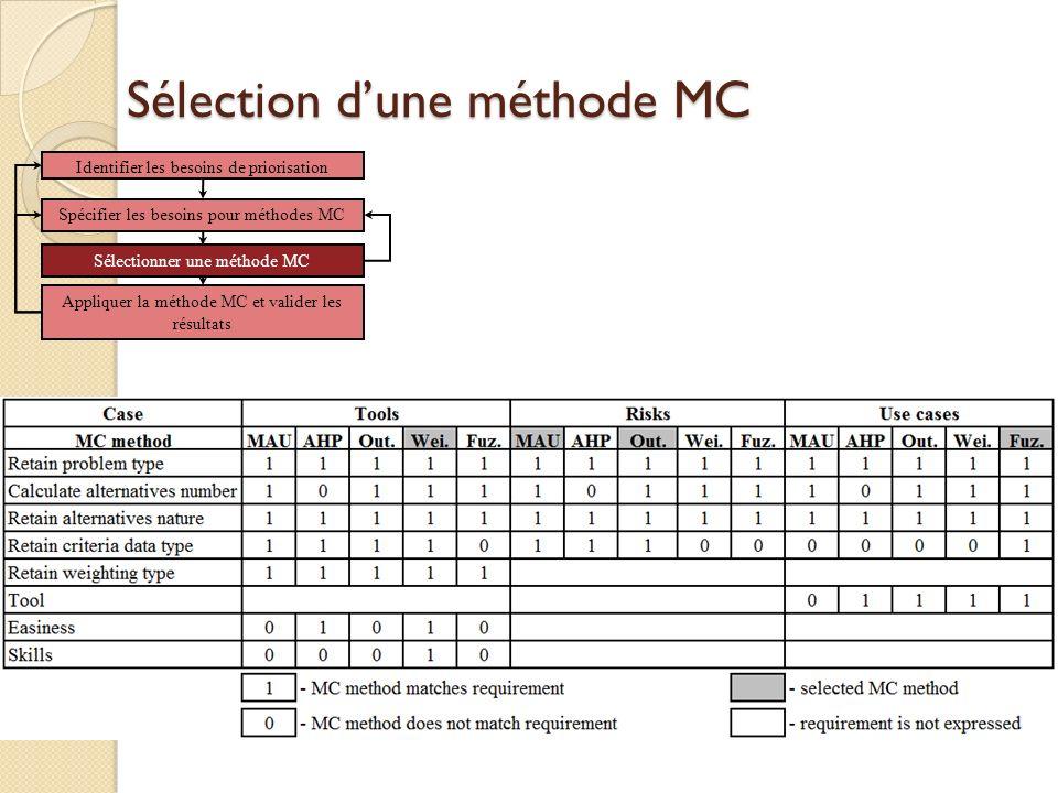 Sélection dune méthode MC Identifier les besoins de priorisation Spécifier les besoins pour méthodes MC Sélectionner une méthode MC Appliquer la méthode MC et valider les résultats