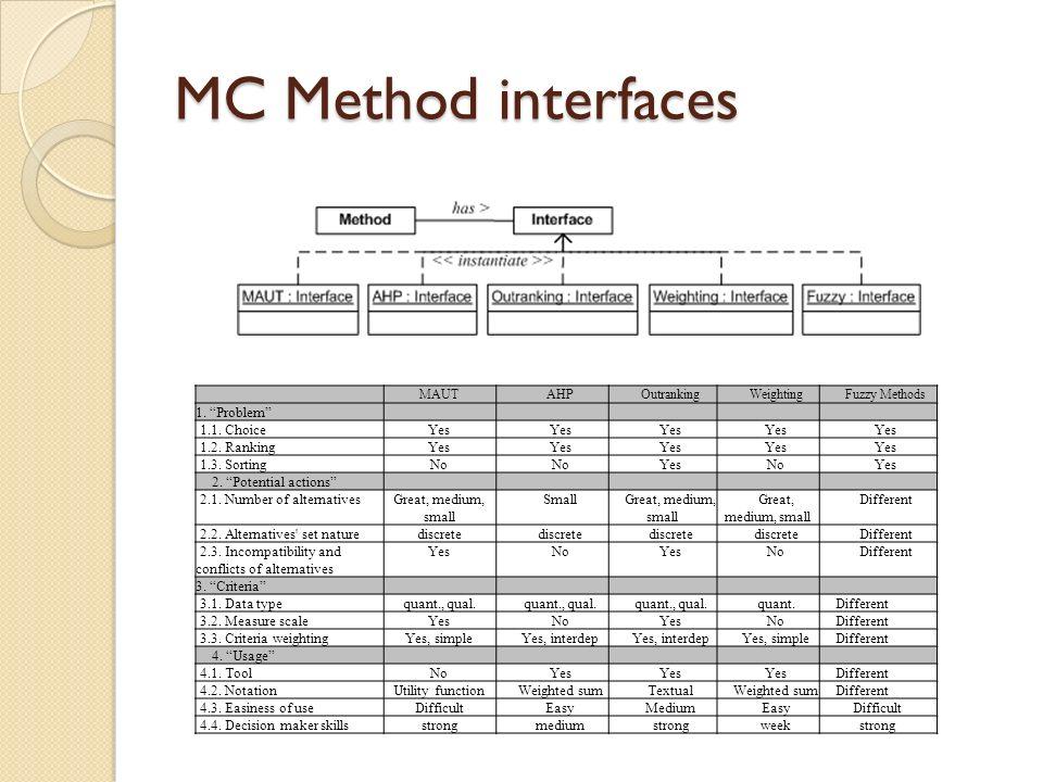 MC Method interfaces MAUTAHPOutrankingWeightingFuzzy Methods 1. Problem 1.1. ChoiceYes 1.2. RankingYes 1.3. SortingNo YesNoYes 2. Potential actions 2.