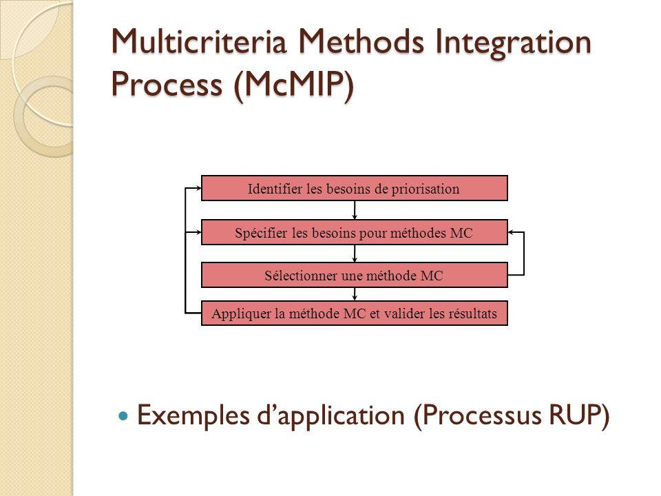 Multicriteria Methods Integration Process (McMIP) Exemples dapplication (Processus RUP) Identifier les besoins de priorisation Spécifier les besoins pour méthodes MC Sélectionner une méthode MC Appliquer la méthode MC et valider les résultats