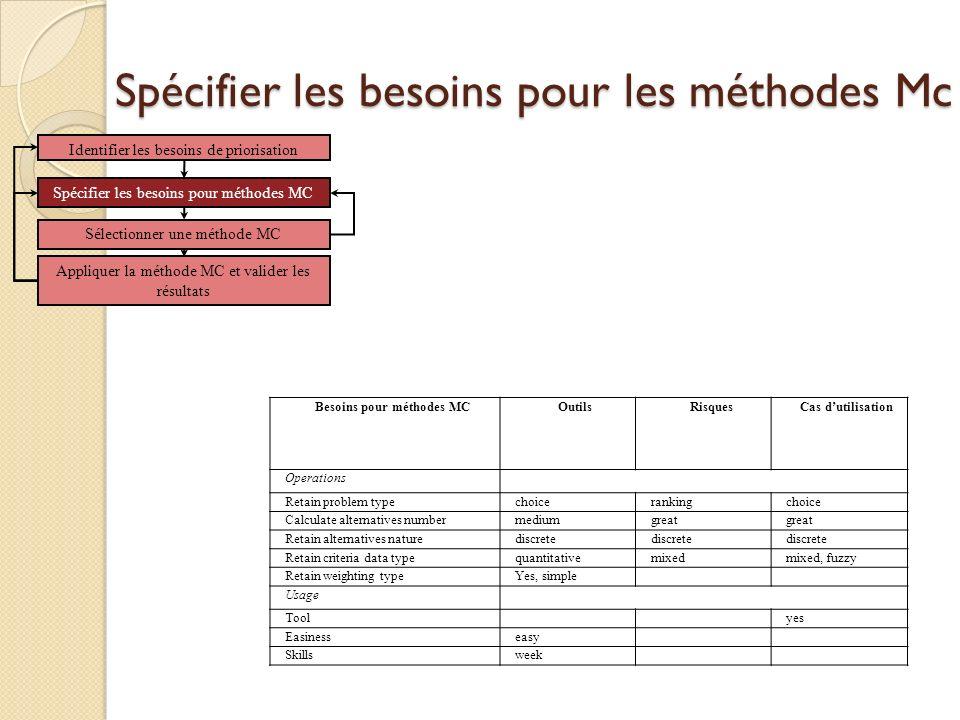 Spécifier les besoins pour les méthodes Mc Besoins pour méthodes MCOutilsRisquesCas dutilisation Operations Retain problem typechoicerankingchoice Cal