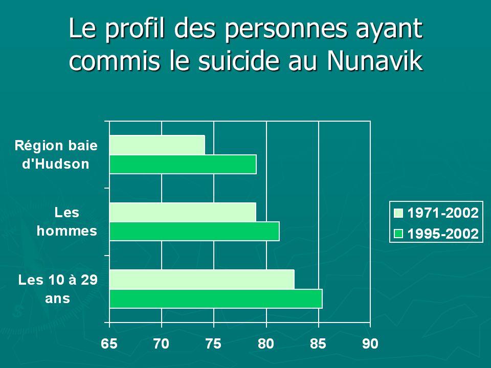 Le profil des personnes ayant commis le suicide au Nunavik