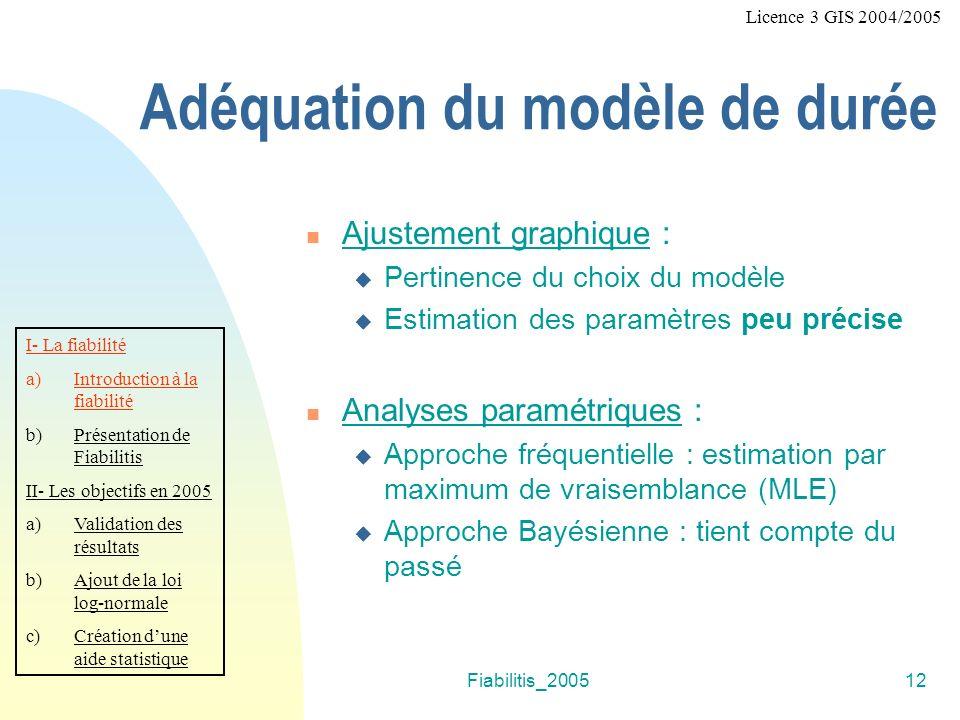 Fiabilitis_200512 Adéquation du modèle de durée Ajustement graphique : Pertinence du choix du modèle Estimation des paramètres peu précise Analyses paramétriques : Approche fréquentielle : estimation par maximum de vraisemblance (MLE) Approche Bayésienne : tient compte du passé I- La fiabilité a)Introduction à la fiabilité b)Présentation de Fiabilitis II- Les objectifs en 2005 a)Validation des résultats b)Ajout de la loi log-normale c)Création dune aide statistique Licence 3 GIS 2004/2005