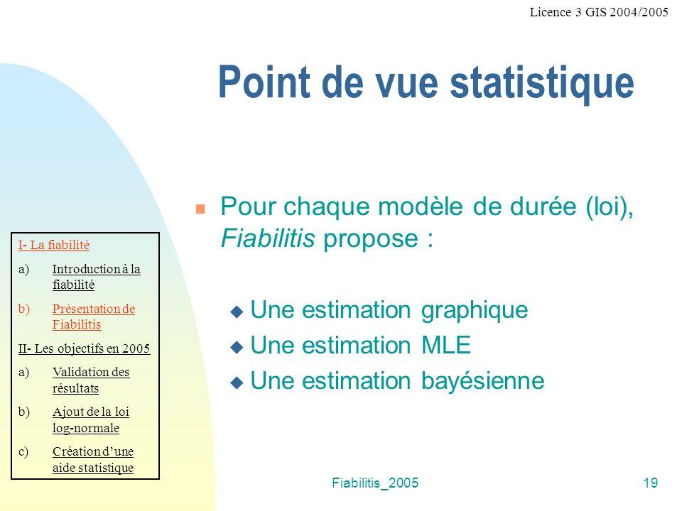 Fiabilitis_200519 Point de vue statistique Pour chaque modèle de durée (loi), Fiabilitis propose : Une estimation graphique Une estimation MLE Une estimation bayésienne I- La fiabilité a)Introduction à la fiabilité b)Présentation de Fiabilitis II- Les objectifs en 2005 a)Validation des résultats b)Ajout de la loi log-normale c)Création dune aide statistique Licence 3 GIS 2004/2005