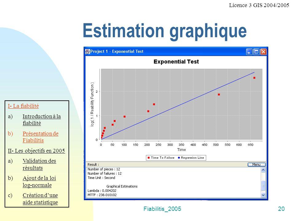 Fiabilitis_200520 Estimation graphique I- La fiabilité a)Introduction à la fiabilité b)Présentation de Fiabilitis II- Les objectifs en 2005 a)Validation des résultats b)Ajout de la loi log-normale c)Création dune aide statistique Licence 3 GIS 2004/2005