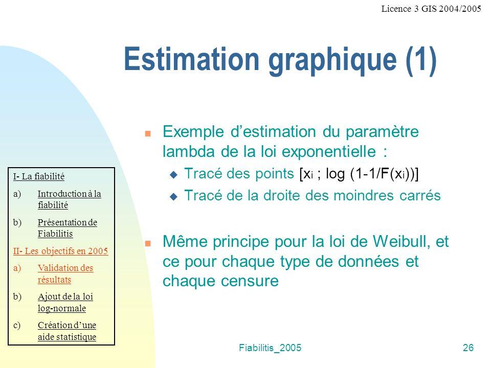 Fiabilitis_200526 f Licence 3 GIS 2004/2005 Estimation graphique (1) Exemple destimation du paramètre lambda de la loi exponentielle : Tracé des points [x i ; log (1-1/F(x i ))] Tracé de la droite des moindres carrés Même principe pour la loi de Weibull, et ce pour chaque type de données et chaque censure I- La fiabilité a)Introduction à la fiabilité b)Présentation de Fiabilitis II- Les objectifs en 2005 a)Validation des résultats b)Ajout de la loi log-normale c)Création dune aide statistique