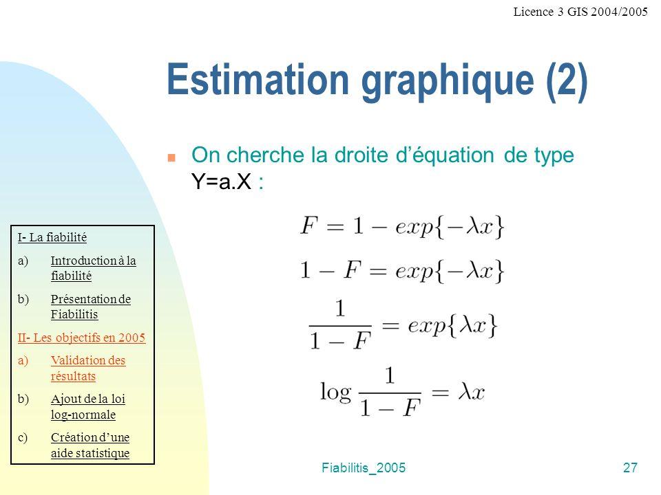 Fiabilitis_200527 f Licence 3 GIS 2004/2005 Estimation graphique (2) On cherche la droite déquation de type Y=a.X : I- La fiabilité a)Introduction à l