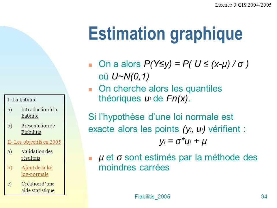 Fiabilitis_200534 Estimation graphique On a alors P(Yy) = P( U (x-μ) / σ ) où U~N(0,1) On cherche alors les quantiles théoriques u i de Fn(x).