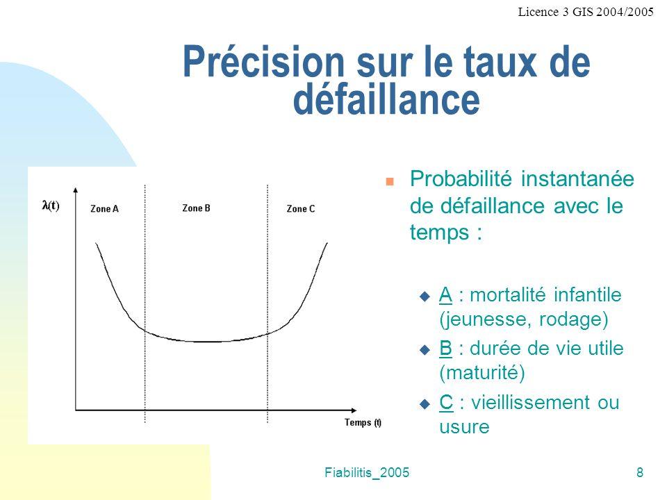 Fiabilitis_20058 Précision sur le taux de défaillance Probabilité instantanée de défaillance avec le temps : A : mortalité infantile (jeunesse, rodage