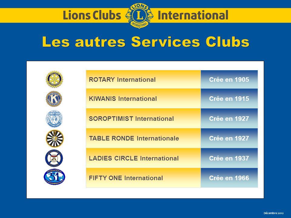 Décembre 2012 ROTARY InternationalCrée en 1905 KIWANIS InternationalCrée en 1915 SOROPTIMIST InternationalCrée en 1927 TABLE RONDE InternationaleCrée