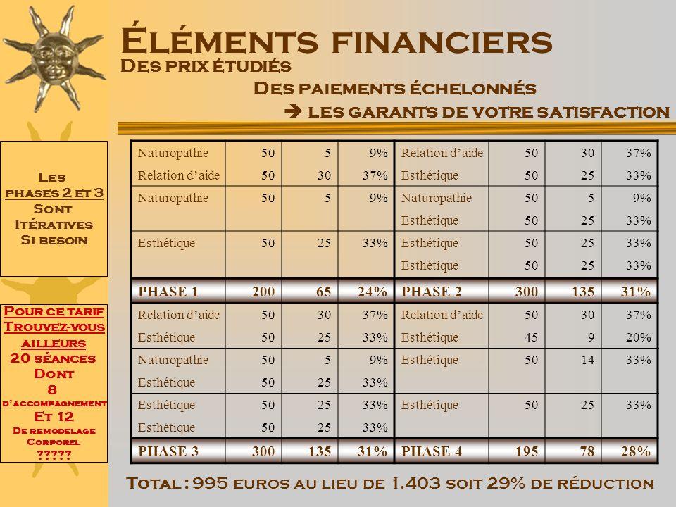 Éléments financiers Des prix étudiés Des paiements échelonnés les garants de votre satisfaction Naturopathie5059%Relation daide503037% Relation daide5