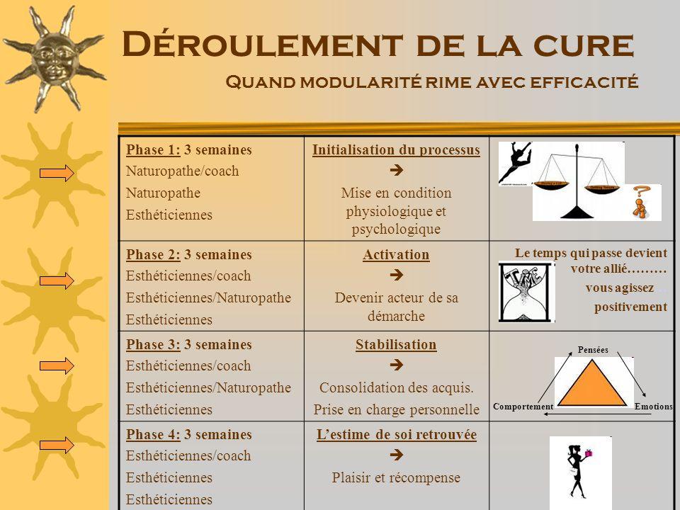 Déroulement de la cure Quand modularité rime avec efficacité Phase 1: 3 semaines Naturopathe/coach Naturopathe Esthéticiennes Initialisation du proces