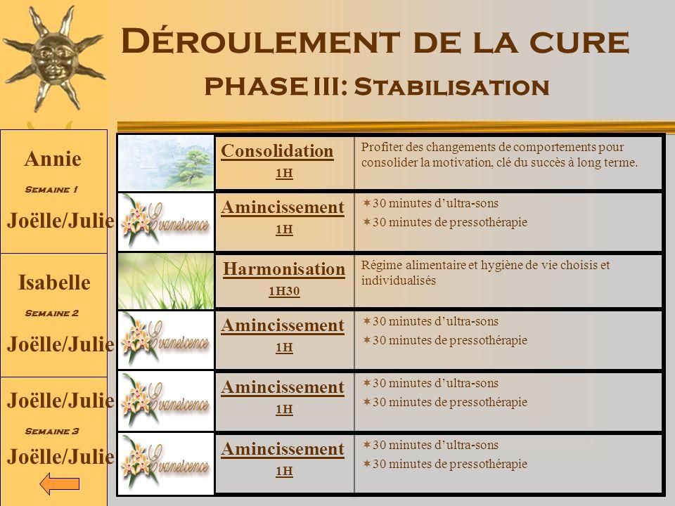 Déroulement de la cure PHASE III: Stabilisation Consolidation 1H Profiter des changements de comportements pour consolider la motivation, clé du succè