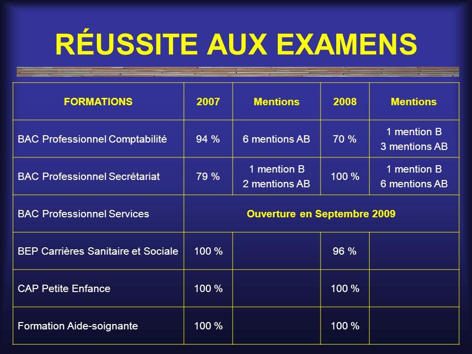 RÉUSSITE AUX EXAMENS FORMATIONS2007Mentions2008Mentions BAC Professionnel Comptabilité94 %6 mentions AB70 % 1 mention B 3 mentions AB BAC Professionne
