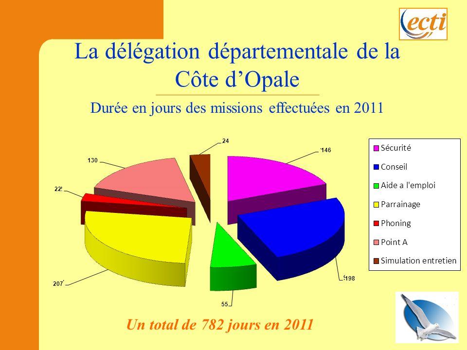 Durée en jours des missions effectuées en 2011 Un total de 782 jours en 2011 198 55 207 22 146 24 130