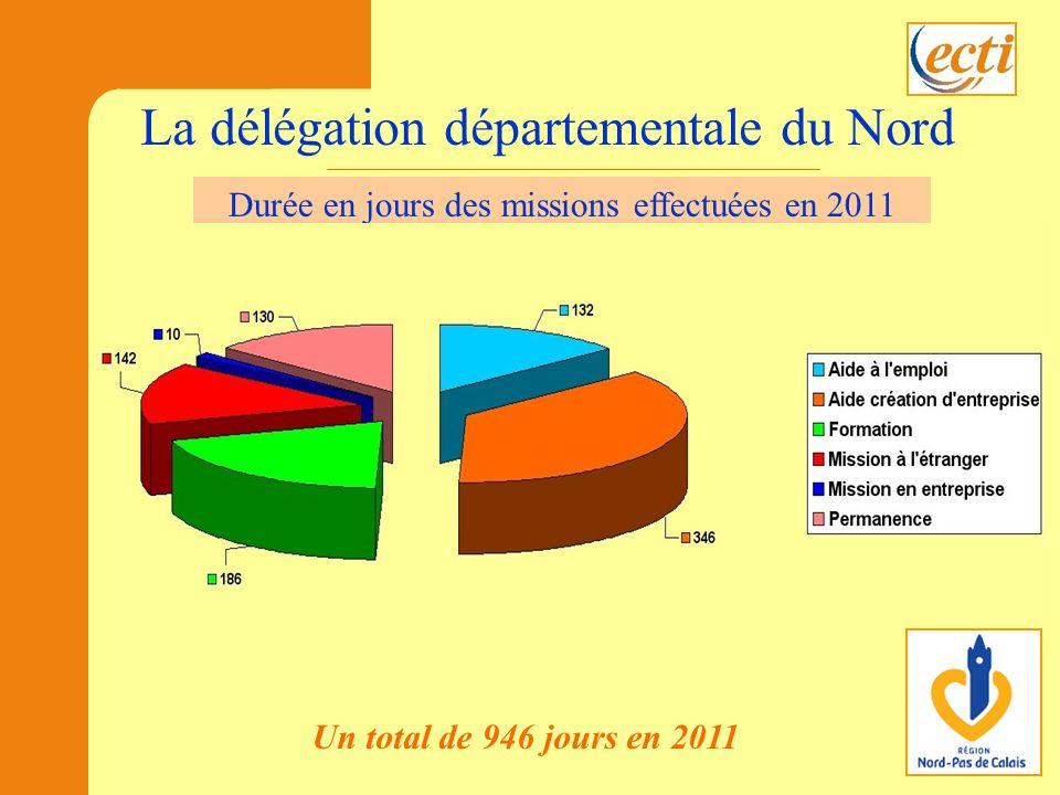 Un total de 946 jours en 2011 Durée en jours des missions La délégation départementale du Nord Durée en jours des missions effectuées en 2011