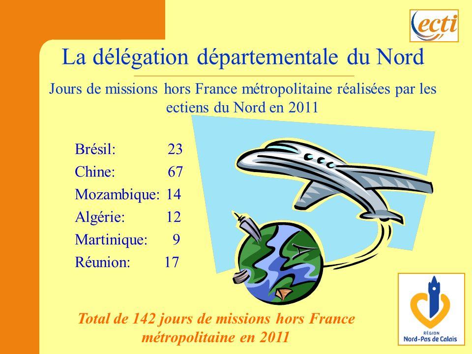 La délégation départementale du Nord Brésil: 23 Chine: 67 Mozambique: 14 Algérie: 12 Martinique: 9 Réunion: 17 Jours de missions hors France métropolitaine réalisées par les ectiens du Nord en 2011 Total de 142 jours de missions hors France métropolitaine en 2011