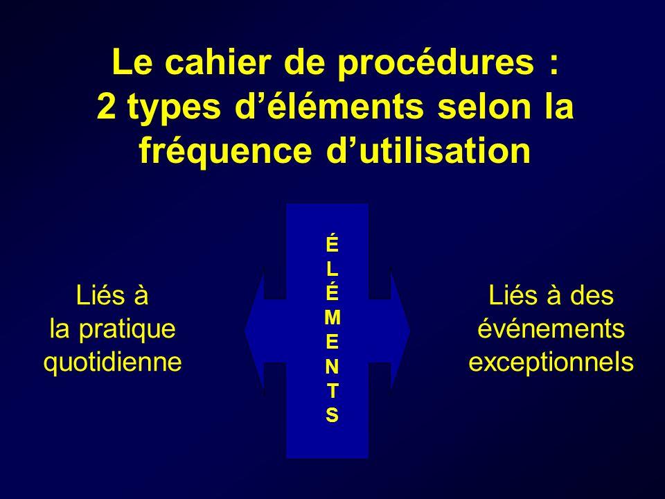 Le cahier de procédures : 2 types déléments selon la fréquence dutilisation Liés à la pratique quotidienne Liés à des événements exceptionnels ÉLÉMENTSÉLÉMENTS