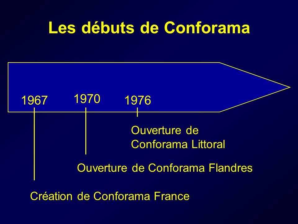 Les débuts de Conforama 1967 1970 1976 Ouverture de Conforama Littoral Ouverture de Conforama Flandres Création de Conforama France