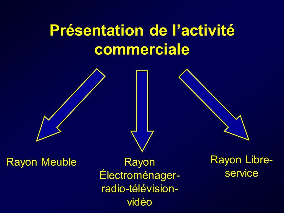 Présentation de lactivité commerciale Rayon MeubleRayon Électroménager- radio-télévision- vidéo Rayon Libre- service