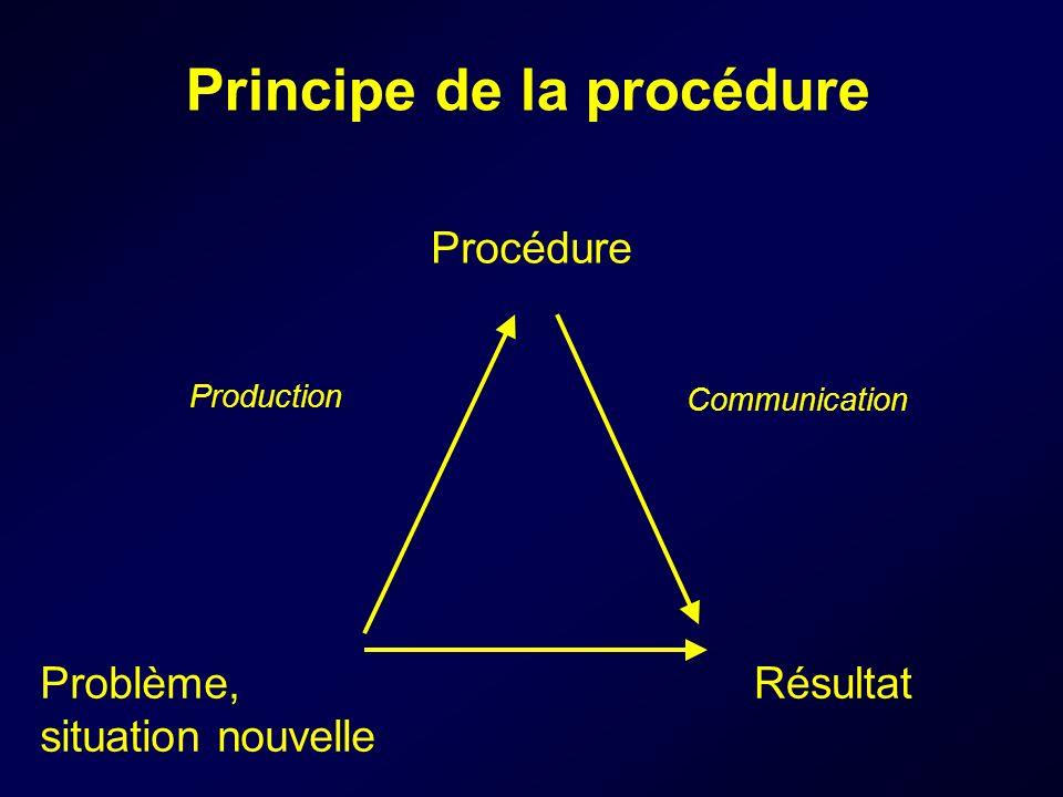 Principe de la procédure Problème, situation nouvelle Résultat Procédure Production Communication