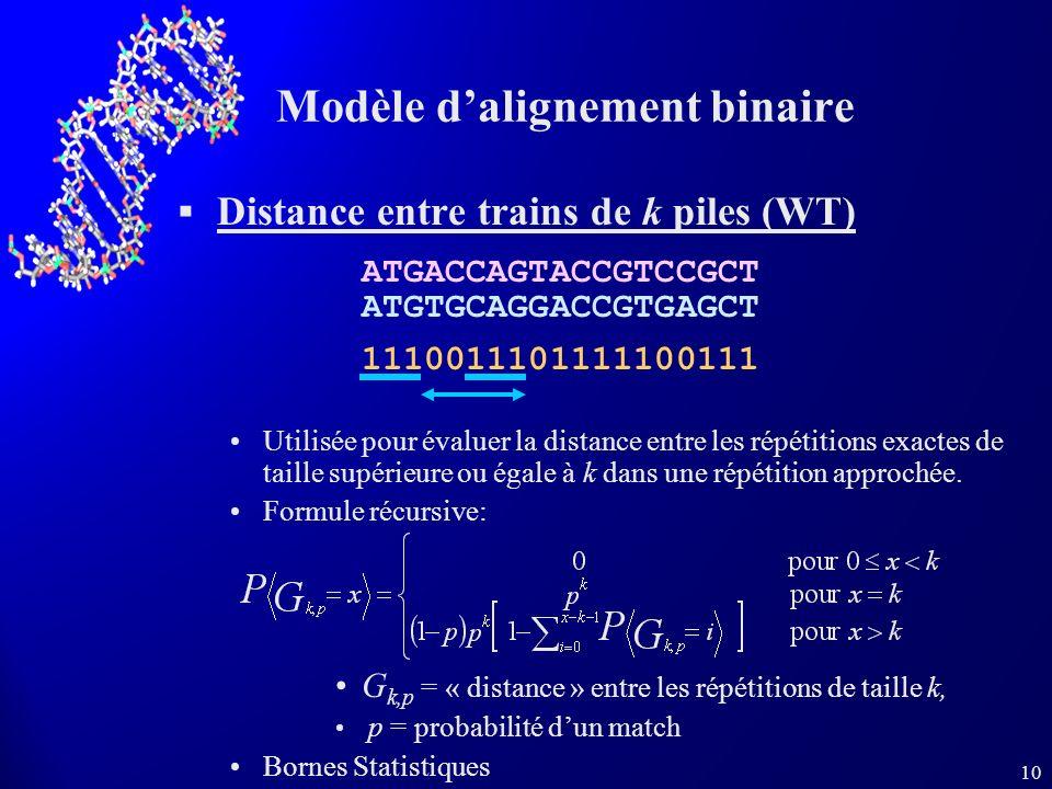 10 Modèle dalignement binaire Distance entre trains de k piles (WT) Utilisée pour évaluer la distance entre les répétitions exactes de taille supérieu