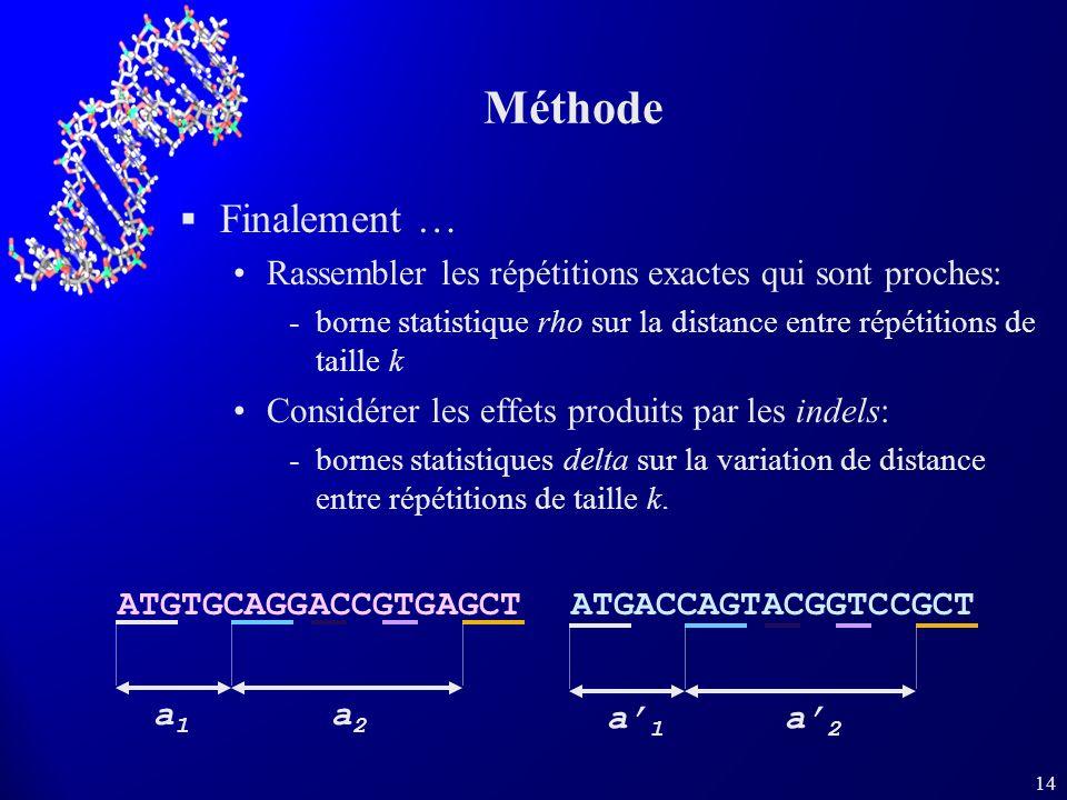 14 Méthode Finalement … Rassembler les répétitions exactes qui sont proches: borne statistique rho sur la distance entre répétitions de taille k Cons