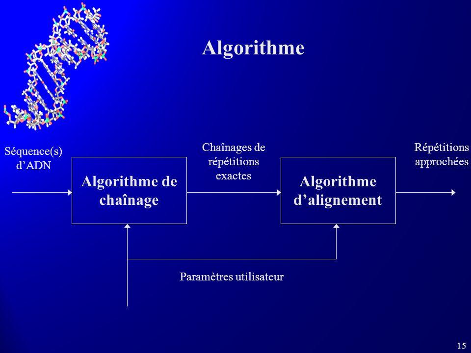 15 Algorithme Algorithme de chaînage Algorithme dalignement Chaînages de répétitions exactes Séquence(s) dADN Répétitions approchées Paramètres utilis