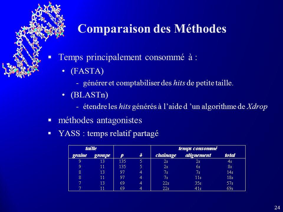 24 Comparaison des Méthodes Temps principalement consommé à : (FASTA) générer et comptabiliser des hits de petite taille. (BLASTn) étendre les hits
